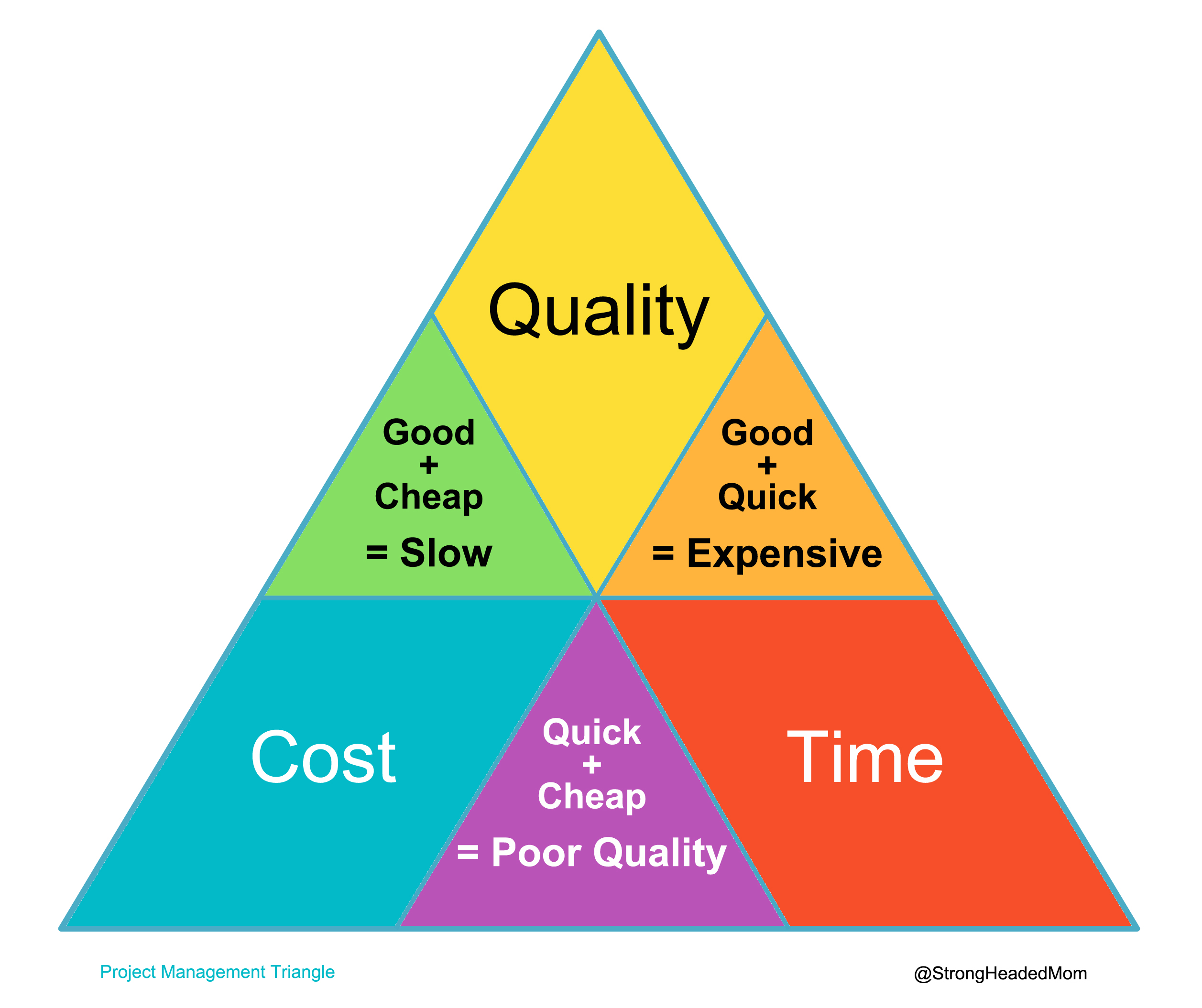 project management triangle What is project management when do you use project management why do we use project management the core concept and the definition of project management.